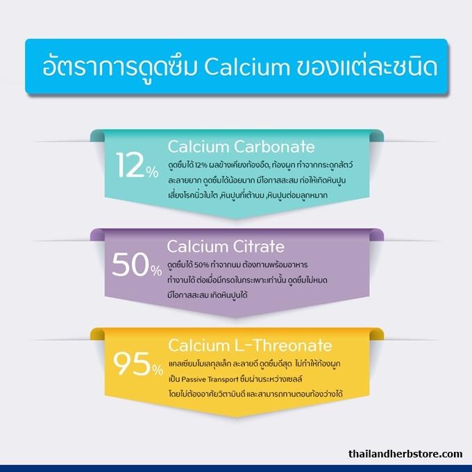 อาหารเสริมแคลเซียม มีกี่ประเภท
